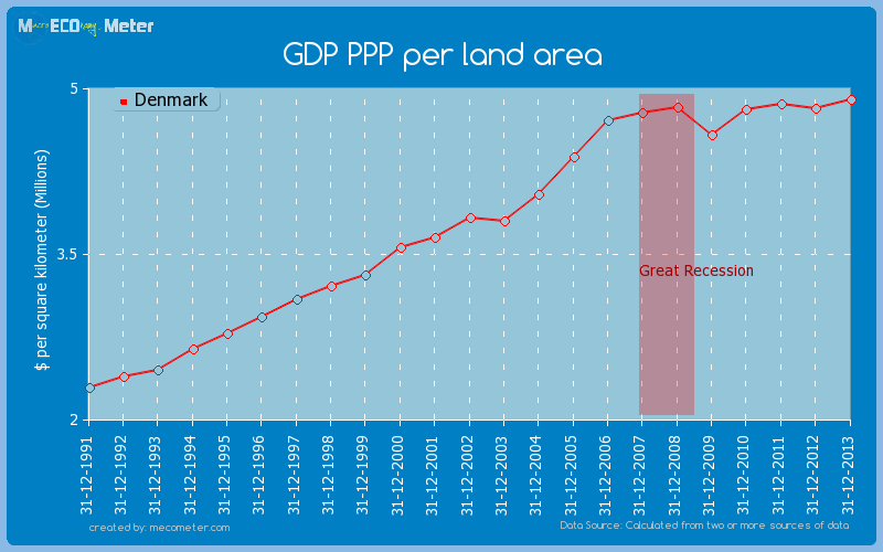 GDP PPP per land area of Denmark
