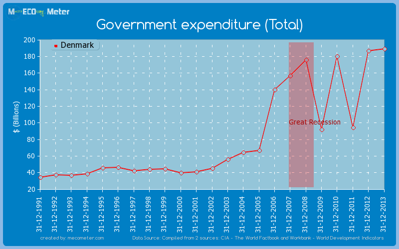 Government expenditure (Total) of Denmark