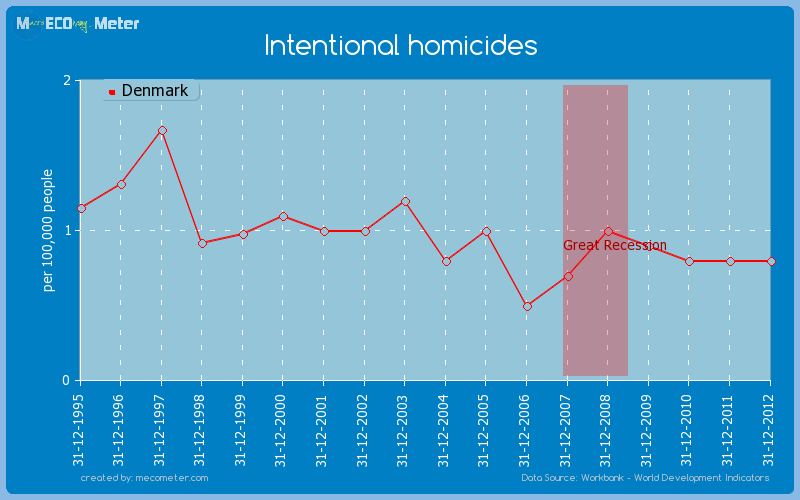 Intentional homicides of Denmark