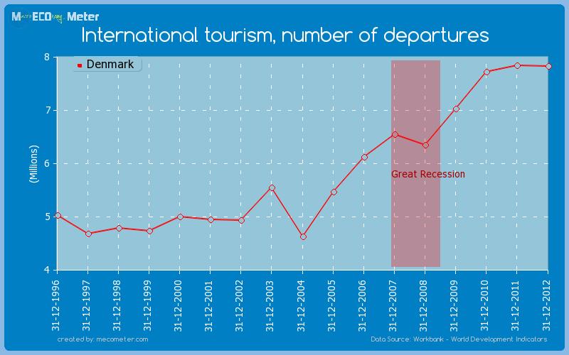 International tourism, number of departures of Denmark
