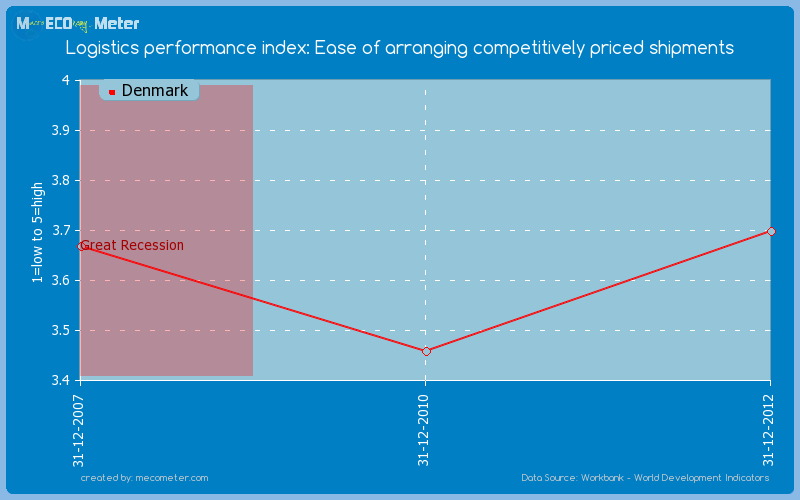 Logistics performance index: Ease of arranging competitively priced shipments of Denmark