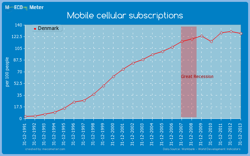 Mobile cellular subscriptions of Denmark