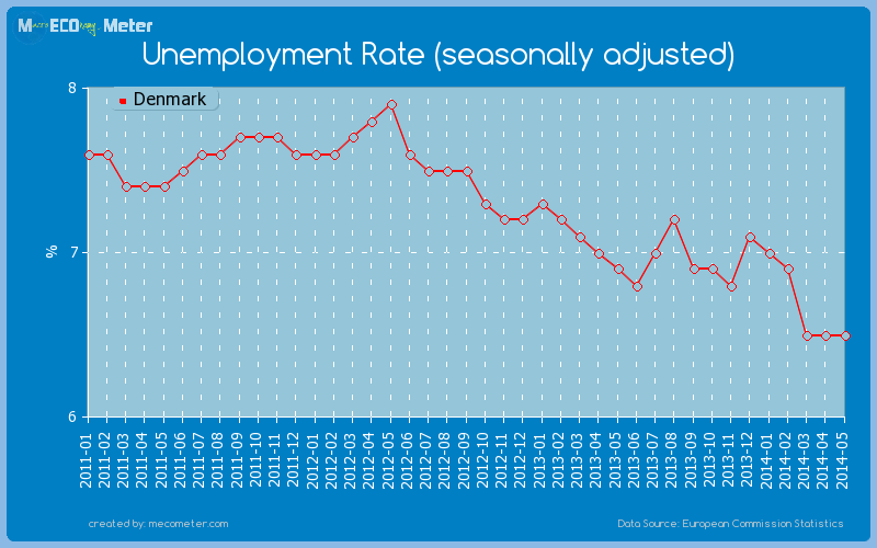 Unemployment Rate (seasonally adjusted) of Denmark