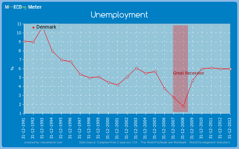 Unemployment of Denmark