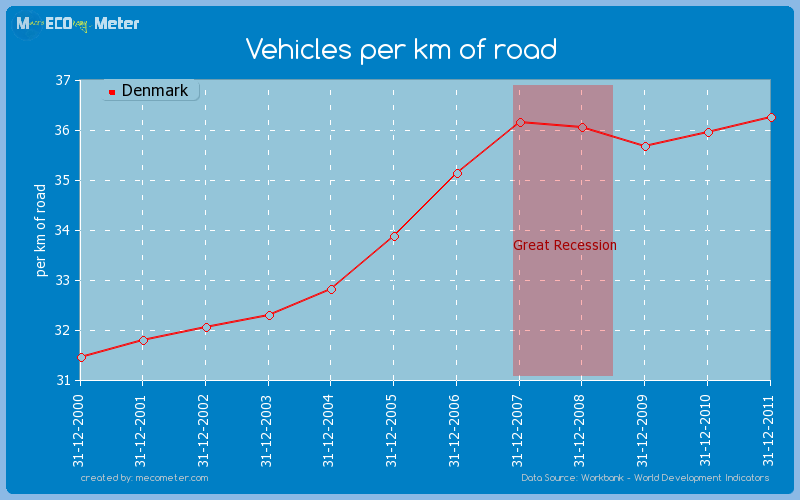 Vehicles per km of road of Denmark