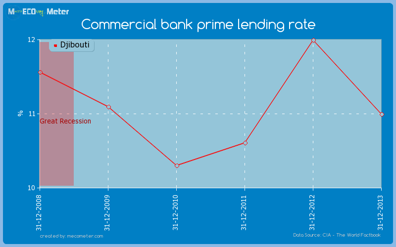 Commercial bank prime lending rate of Djibouti