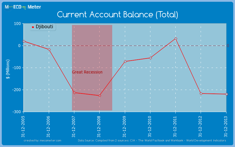 Current Account Balance (Total) of Djibouti