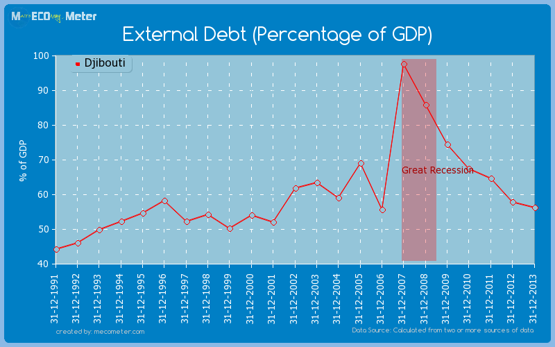 External Debt (Percentage of GDP) of Djibouti
