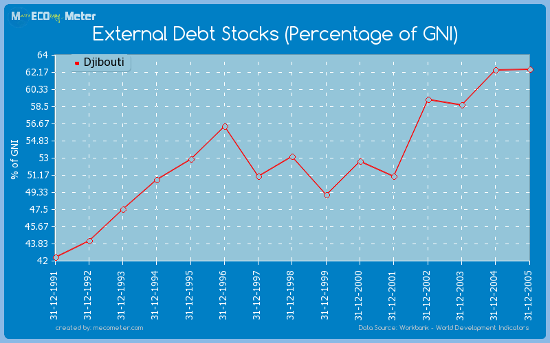 External Debt Stocks (Percentage of GNI) of Djibouti