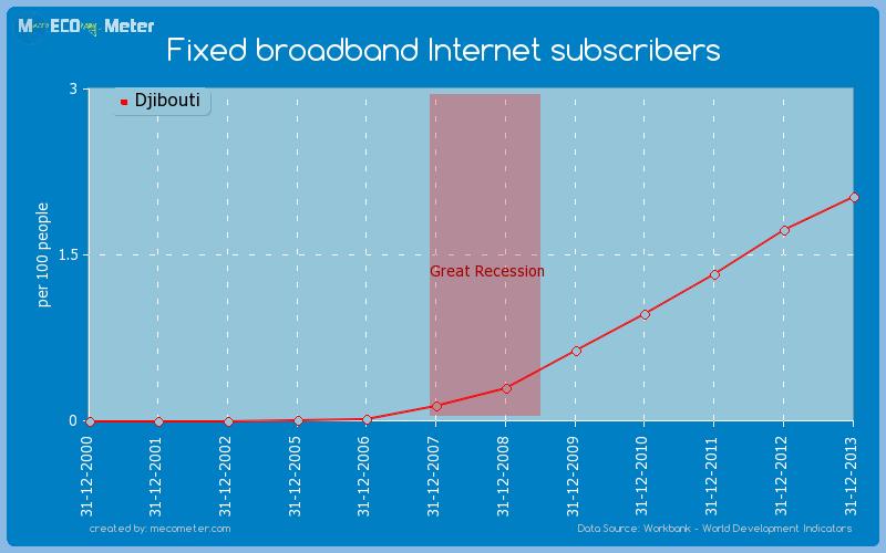 Fixed broadband Internet subscribers of Djibouti