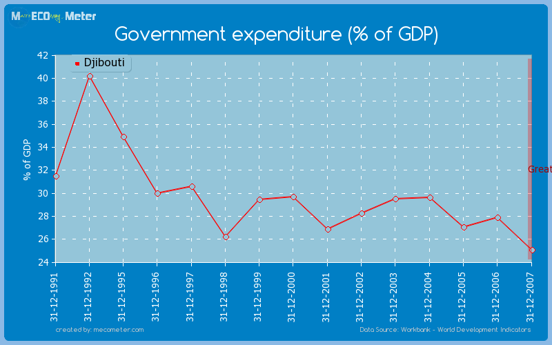 Government expenditure (% of GDP) of Djibouti