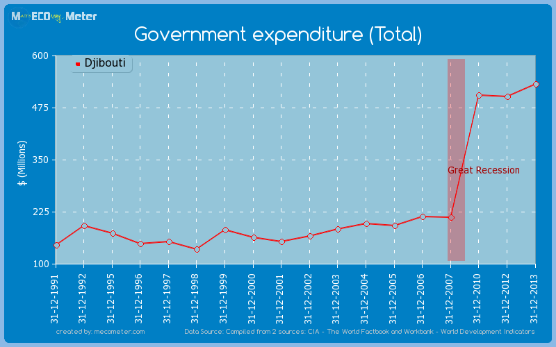 Government expenditure (Total) of Djibouti