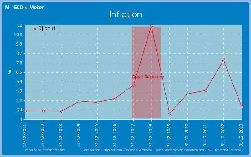 Inflation of Djibouti