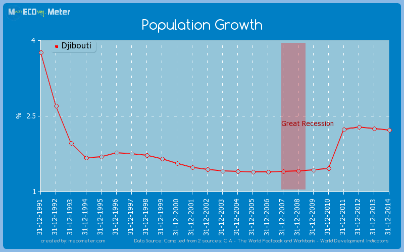 Population Growth of Djibouti
