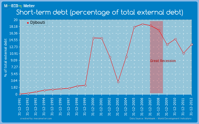 Short-term debt (percentage of total external debt) of Djibouti