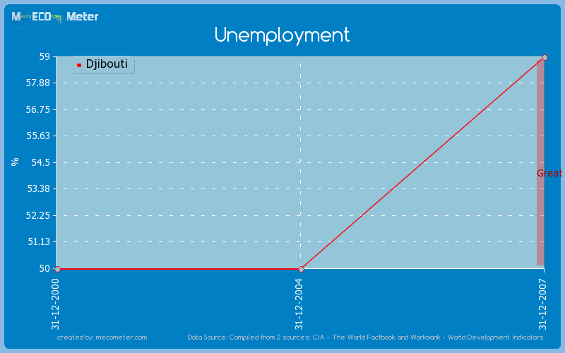 Unemployment of Djibouti