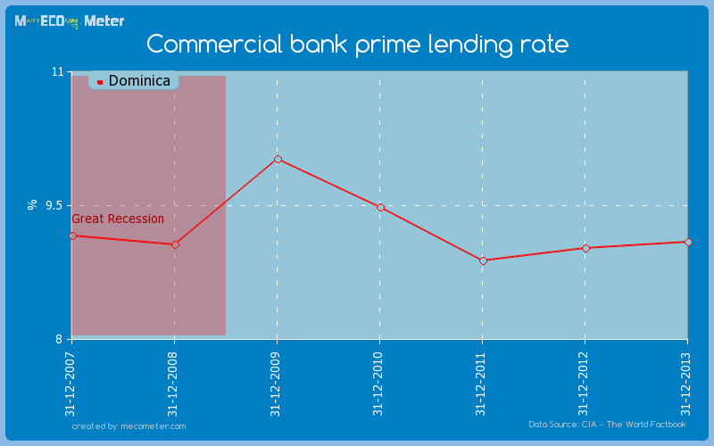 Commercial bank prime lending rate of Dominica