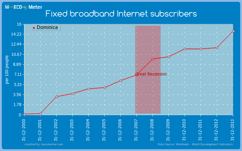 Fixed broadband Internet subscribers of Dominica