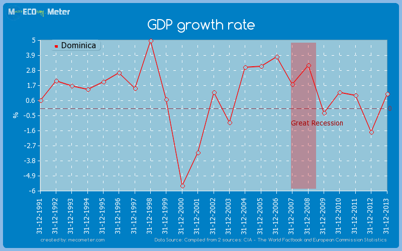 GDP growth rate of Dominica