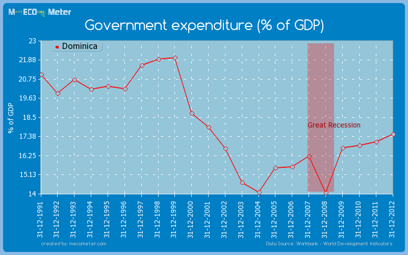Government expenditure (% of GDP) of Dominica