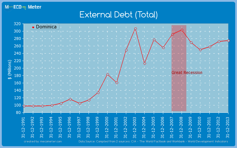 External Debt (Total) of Dominica