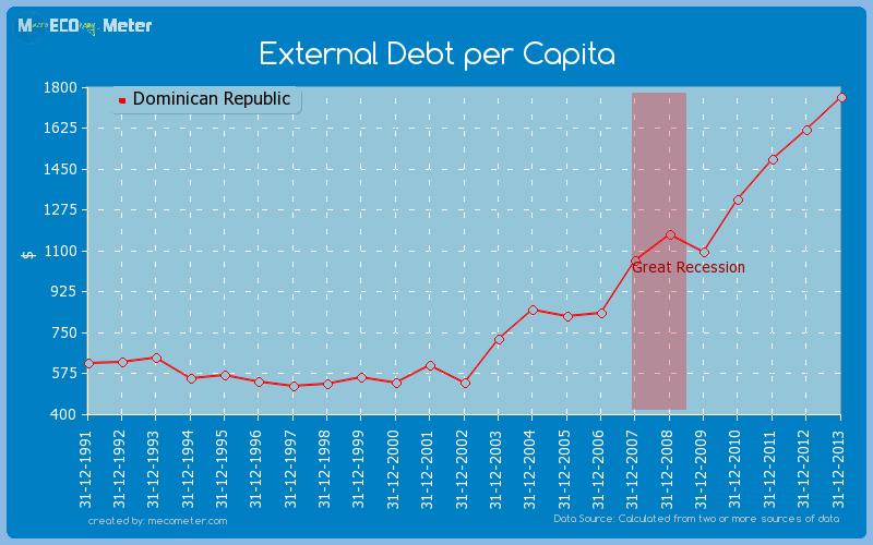 External Debt per Capita of Dominican Republic