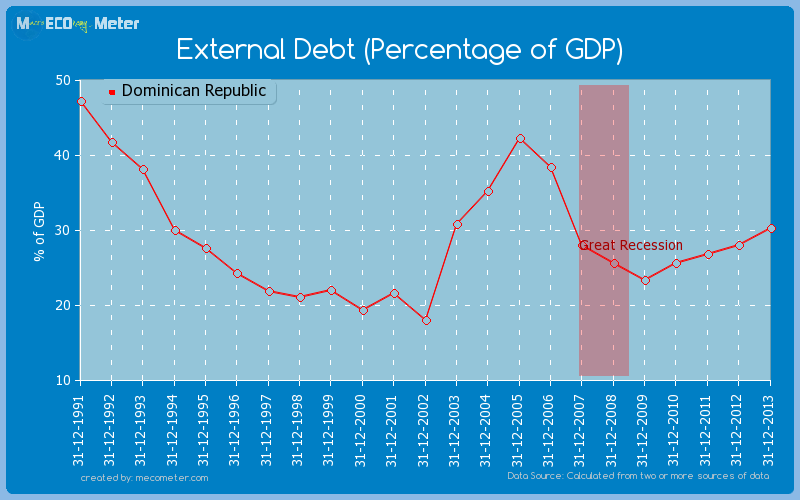 External Debt (Percentage of GDP) of Dominican Republic