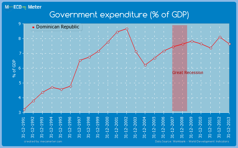 Government expenditure (% of GDP) of Dominican Republic