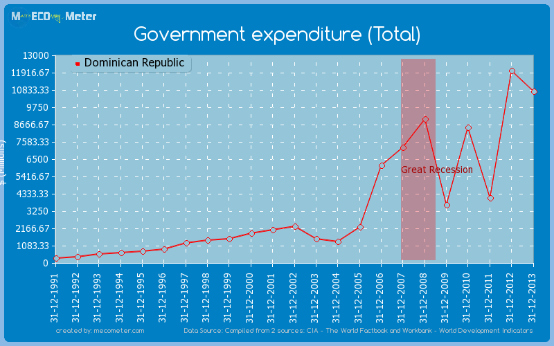 Government expenditure (Total) of Dominican Republic