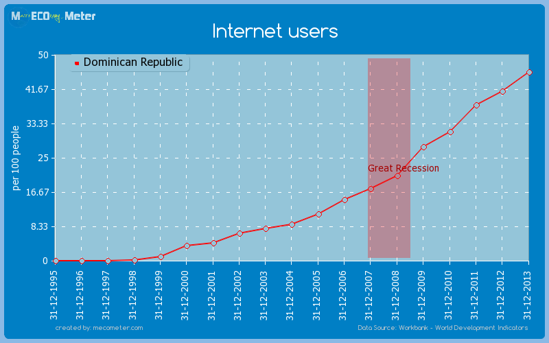 Internet users of Dominican Republic