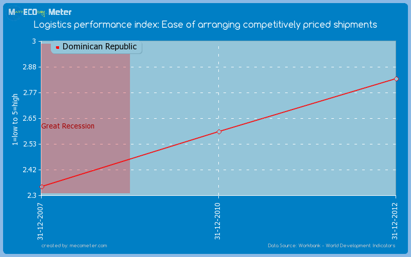 Logistics performance index: Ease of arranging competitively priced shipments of Dominican Republic