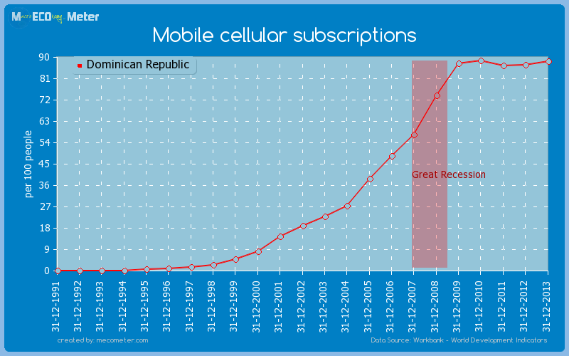Mobile cellular subscriptions of Dominican Republic