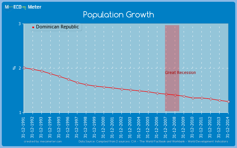 Population Growth of Dominican Republic