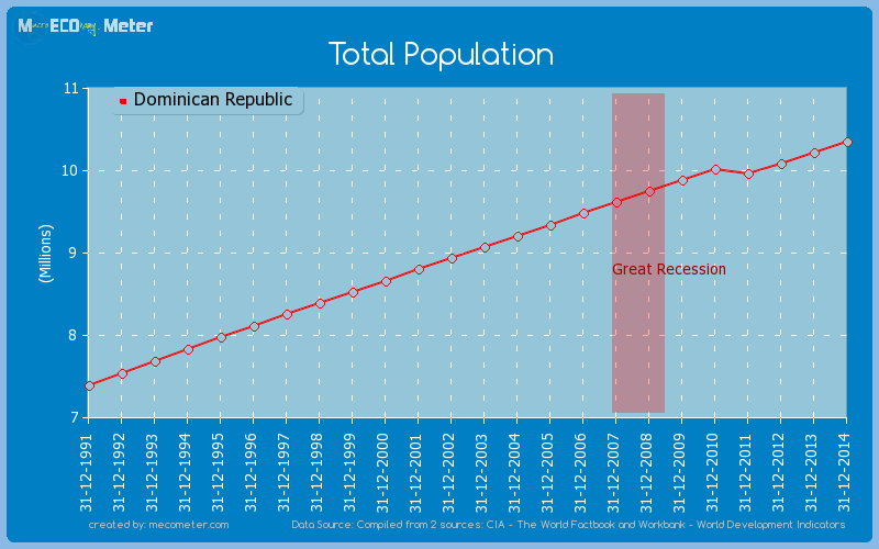 Total Population of Dominican Republic