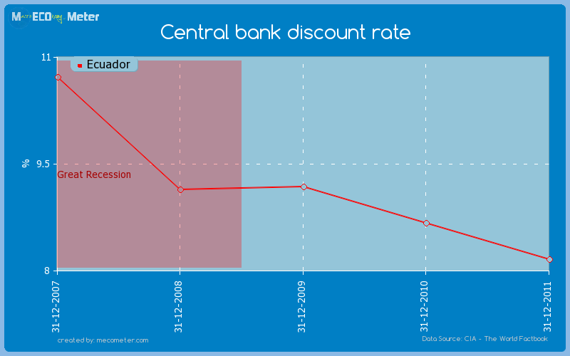 Central bank discount rate of Ecuador