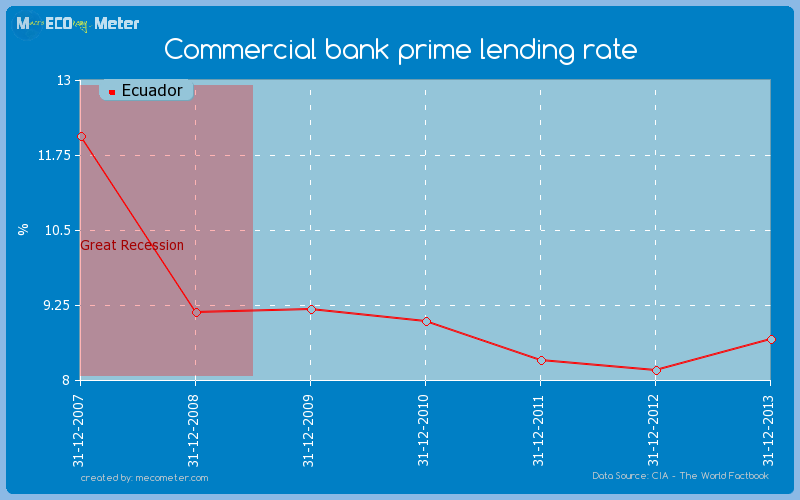 Commercial bank prime lending rate of Ecuador