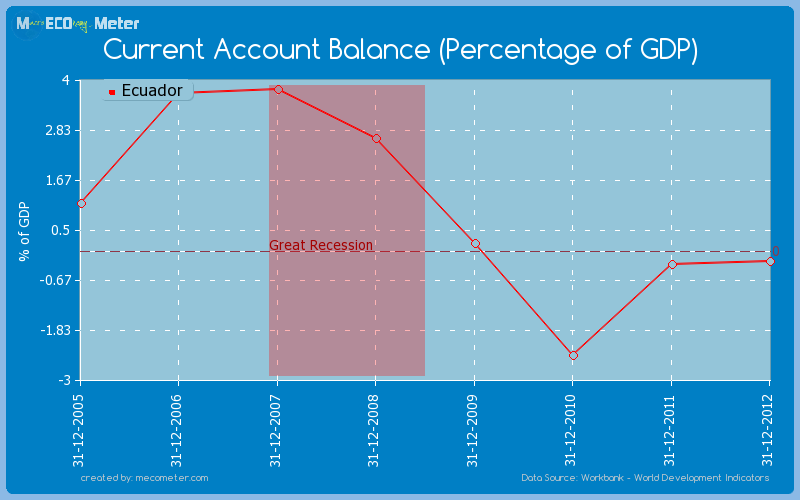 Current Account Balance (Percentage of GDP) of Ecuador