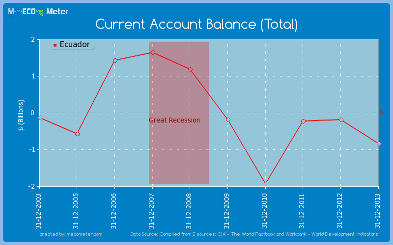 Current Account Balance (Total) of Ecuador