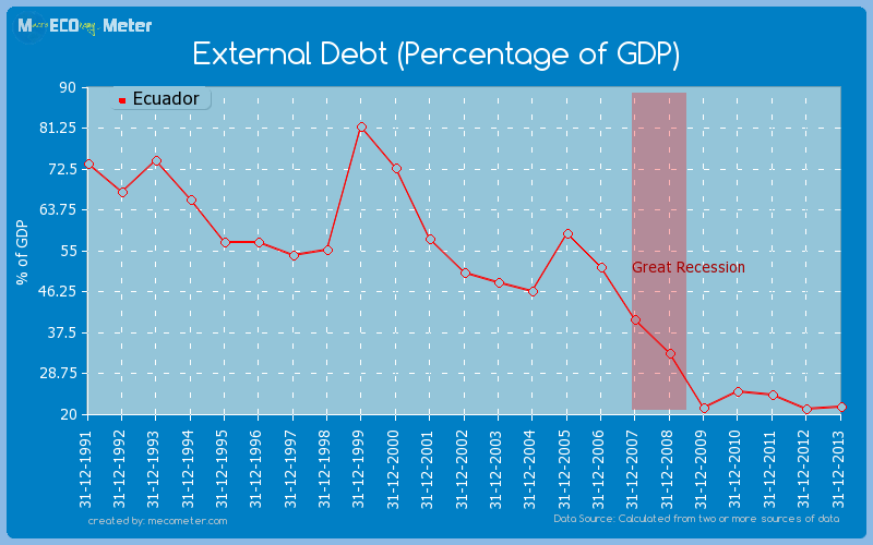 External Debt (Percentage of GDP) of Ecuador