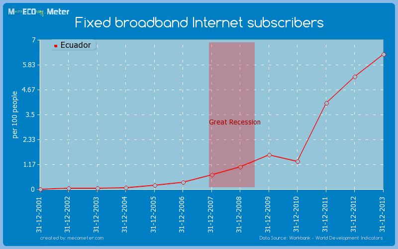 Fixed broadband Internet subscribers of Ecuador