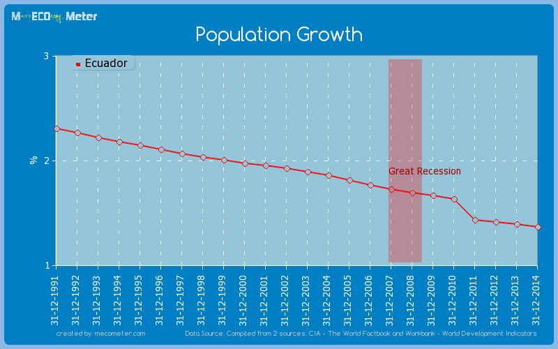 Population Growth of Ecuador