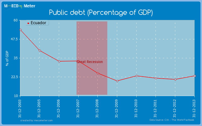 Public debt (Percentage of GDP) of Ecuador