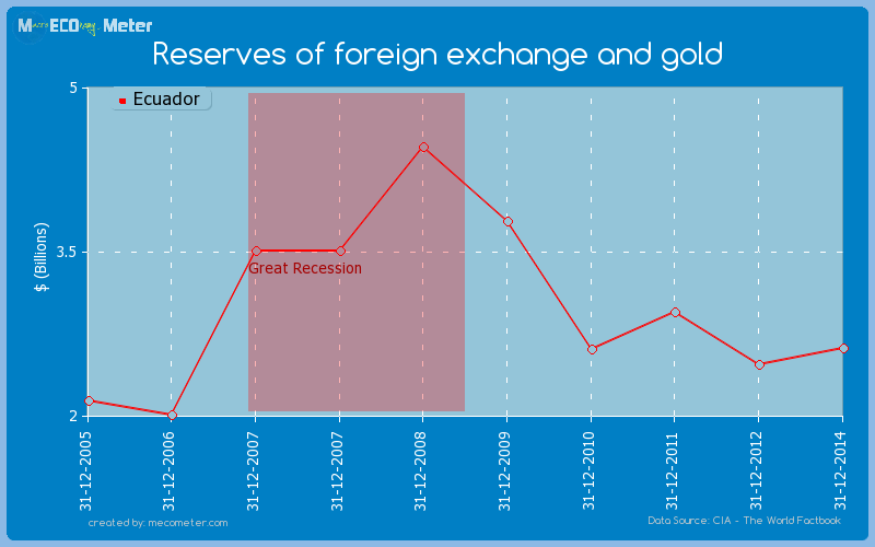 Reserves of foreign exchange and gold of Ecuador