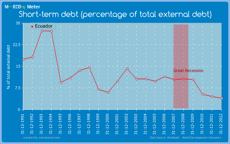 Short-term debt (percentage of total external debt) of Ecuador