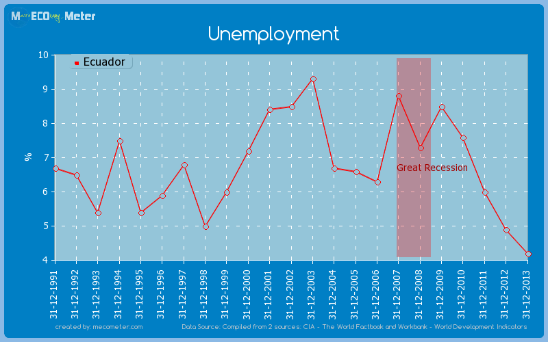 Unemployment of Ecuador
