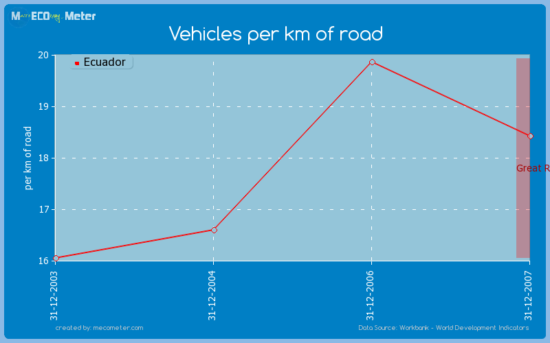 Vehicles per km of road of Ecuador