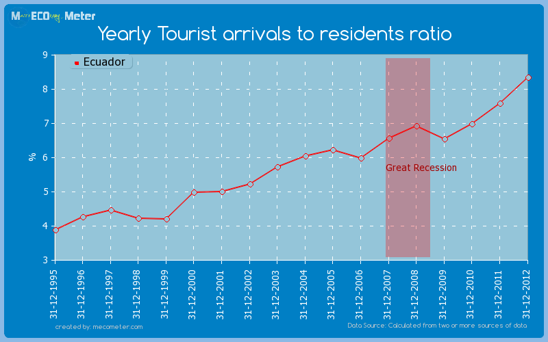 Yearly Tourist arrivals to residents ratio of Ecuador