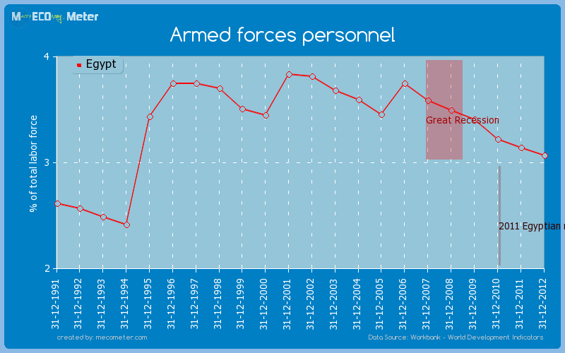 Armed forces personnel of Egypt