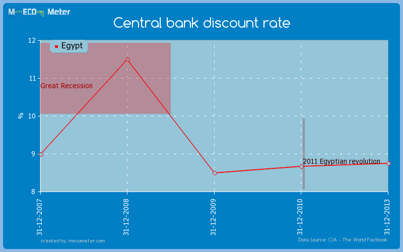 Central bank discount rate of Egypt