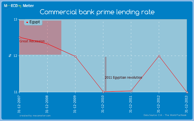 Commercial bank prime lending rate of Egypt